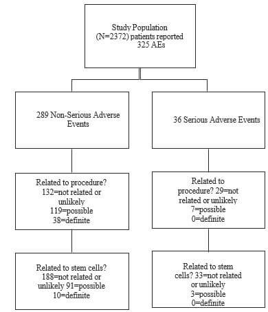 Flow chart demonstrating the distribution and number of serious adverse events, as they related to to procedure type or stem cells. AE = adverse event