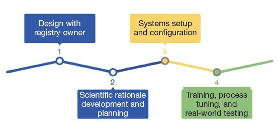 Figure 3 Overview of implementation process.