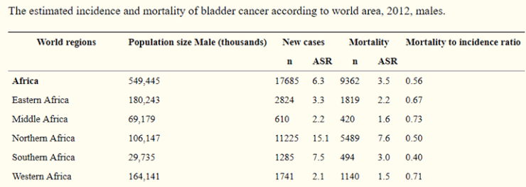 Table 1: The estimated incidence and mortality of bladder cancer according to world area, 2012, males. ASR = Age-standardized rate per 100,000. Numbers are rounded to the nearest 10 or 100, and may not add up to the total. The population size of the world regions were retrieved from the Population Reference Bureau, Washington, DC.