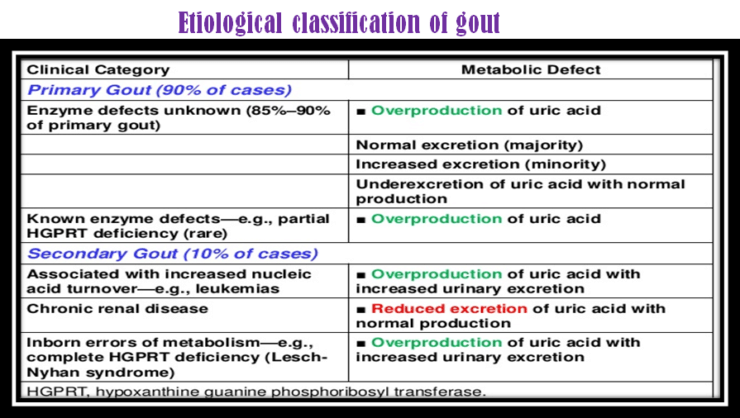 Eitological classification of gout