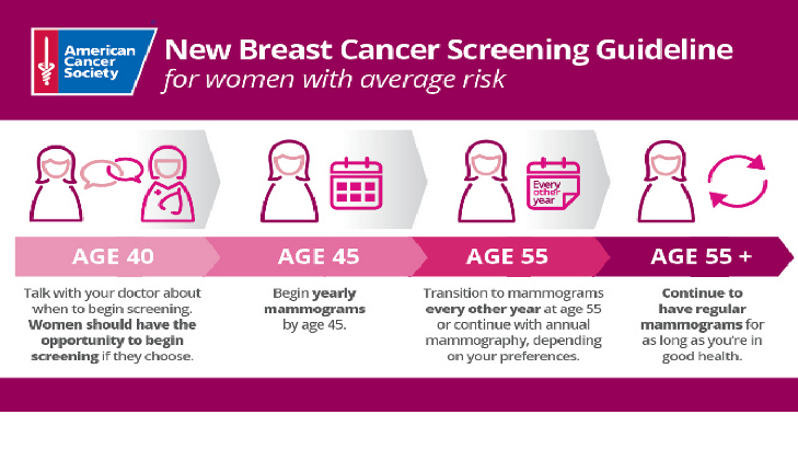 Screening mammography