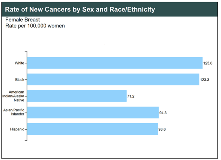 the percent distribution of breast cancer cases in women by race at diagnosis