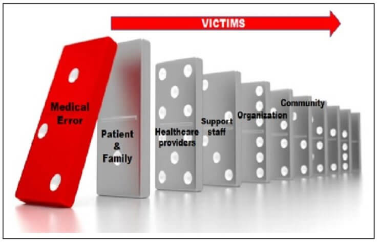 The Domino Effect of Medical Errors