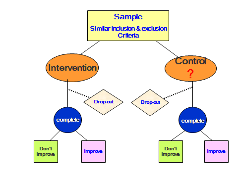 A simple diagram that represent an RCT design