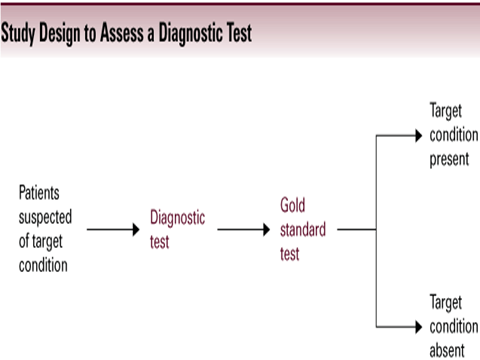 Simple example of a diagram for diagnostic study design (From the User's Guide to medical Literature, 3rd edition)