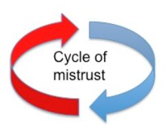 cycle of mistrust