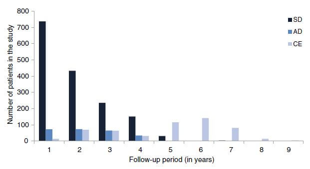 Number of patients categorized by length of follow- up, in number of years