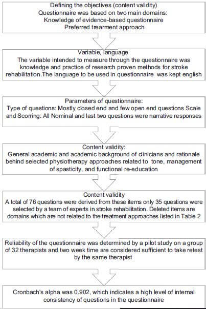 Figure 1: Development of an evidence-based questionnaire in stroke rehabilitation