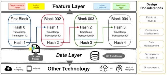 Depiction of blockchain data architecture components
