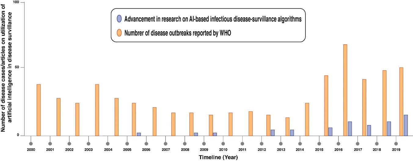 Artificial Intelligence (AI) Provided Early Detection of the Coronavirus (COVID-19) in China and Will Influence Future Urban Health Policy Internationally