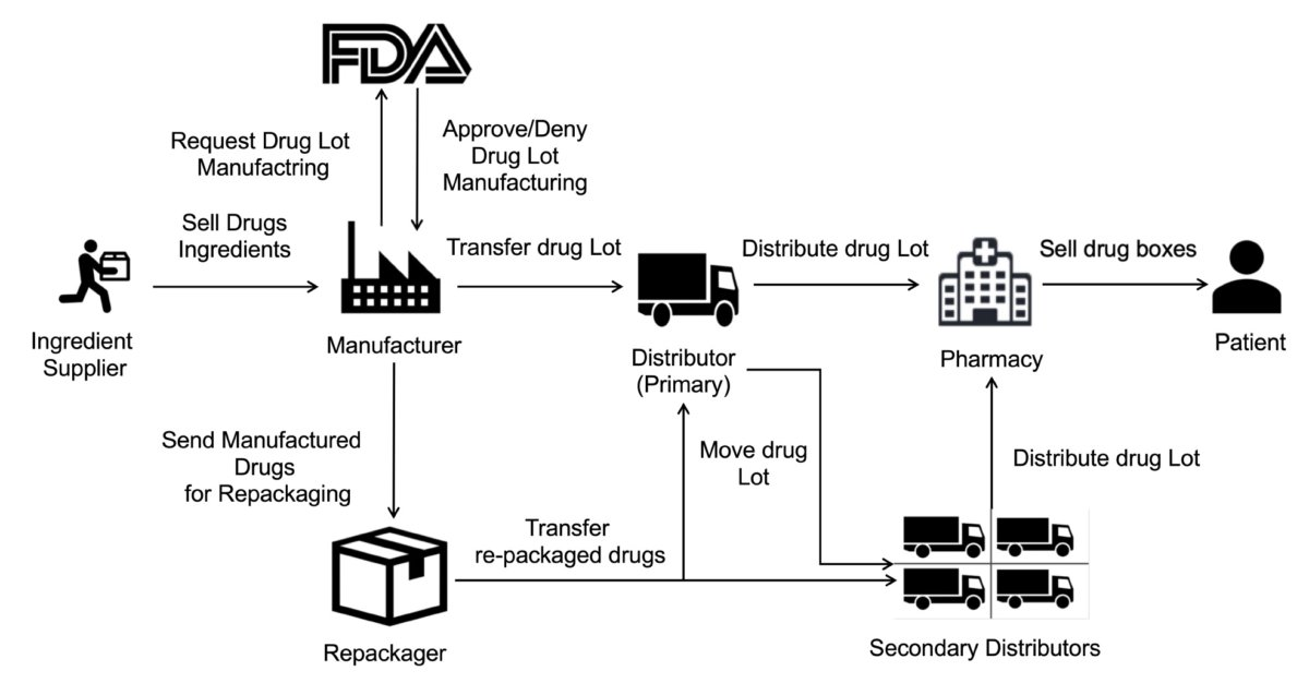FIGURE 1. Drug supply chain stakeholders and their relationships