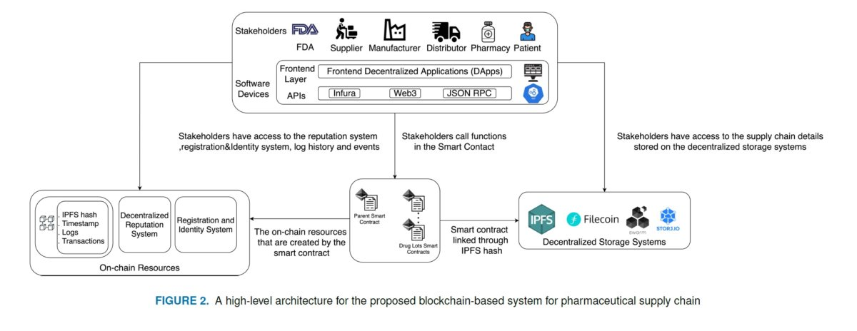FIGURE 2. A high-level architecture for the proposed blockchain-based system for pharmaceutical supply chain