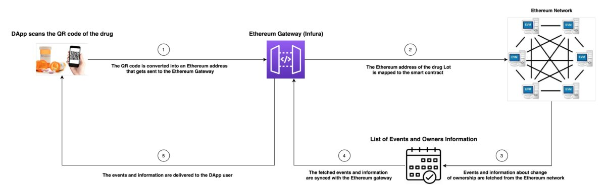 FIGURE 7. Application use case of the proposed blockchain-based solution